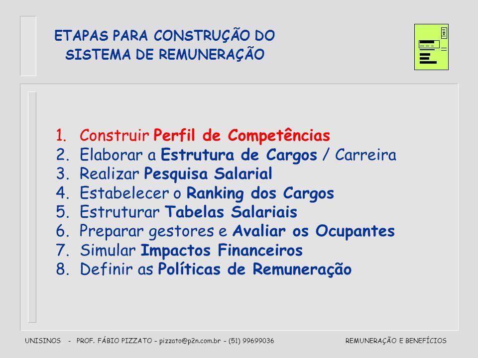 ETAPAS PARA CONSTRUÇÃO DO SISTEMA DE REMUNERAÇÃO