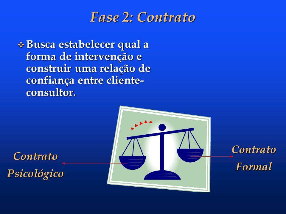 Fase 2: ContratoBusca estabelecer qual a forma de intervenção e construir uma relação de confiança entre cliente-consultor.
