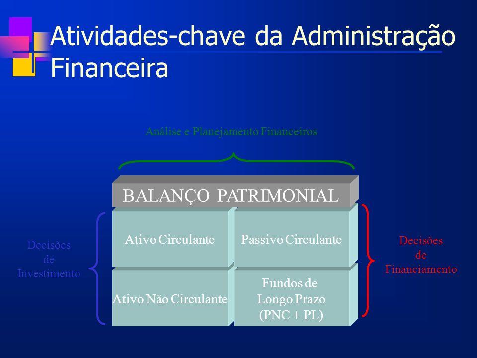 Atividades-chave da Administração Financeira