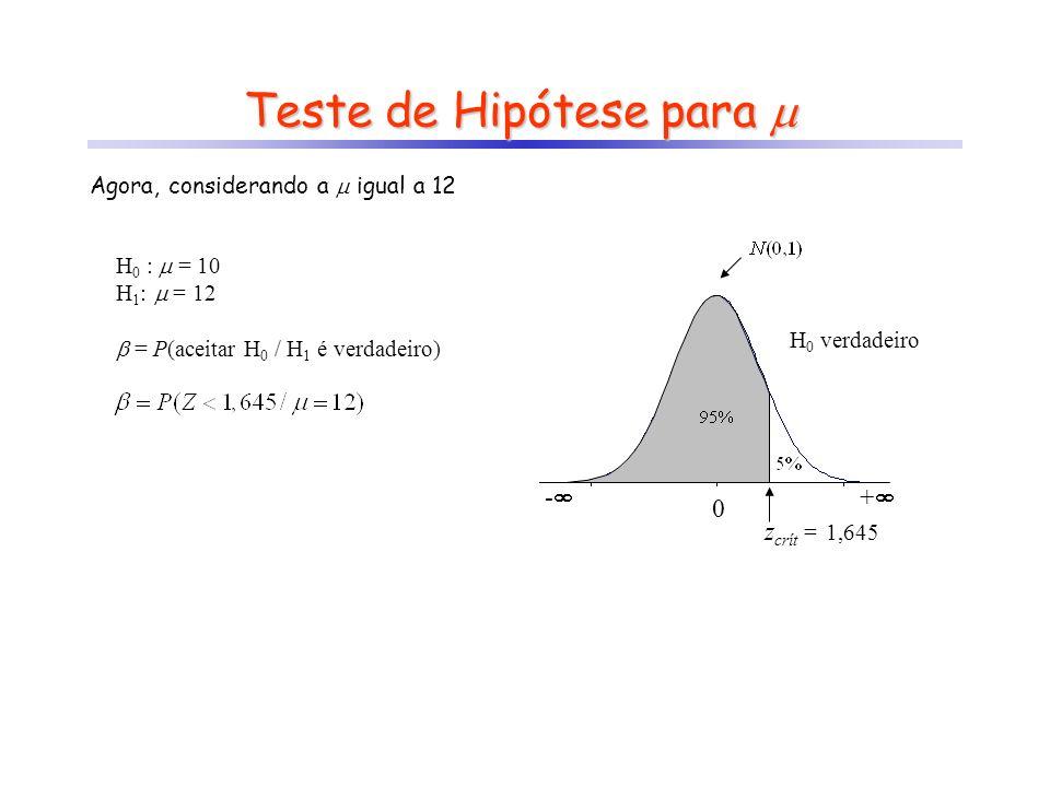 Teste de Hipótese para 