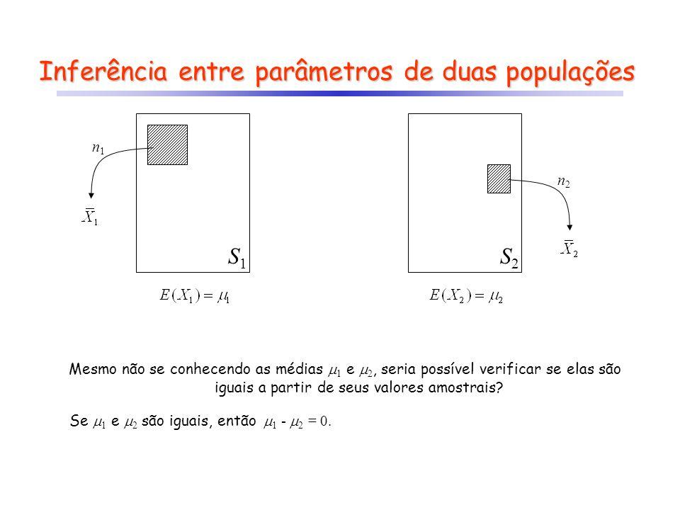 Inferência entre parâmetros de duas populações
