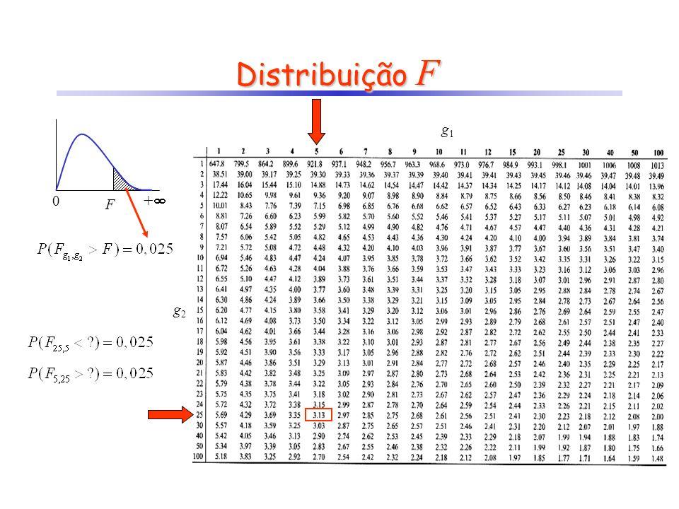 Distribuição F + F g1 g2