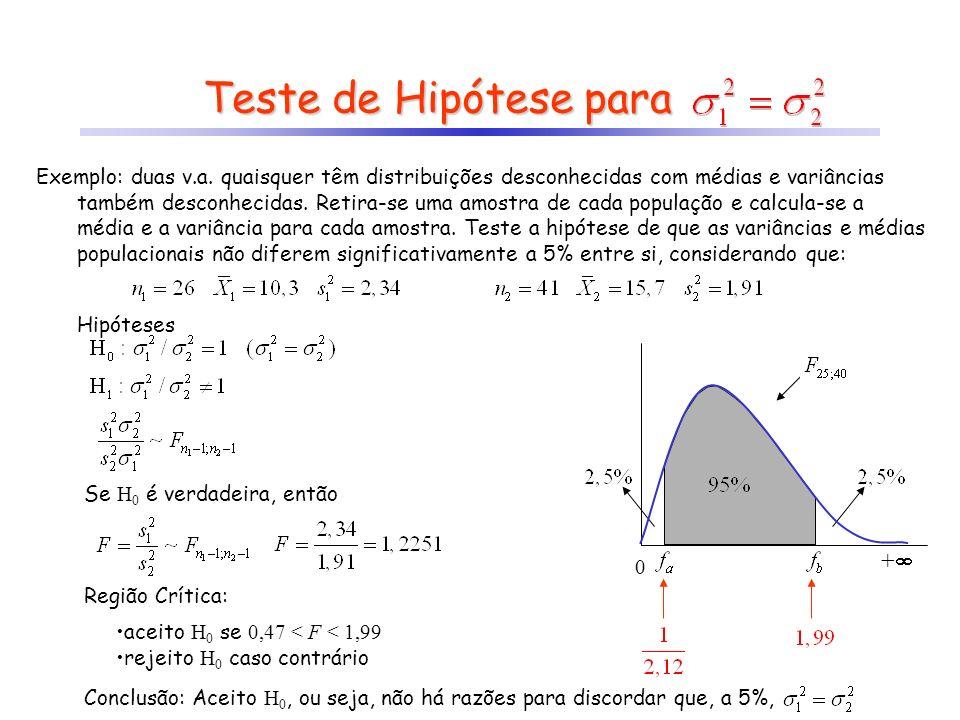 Teste de Hipótese para +