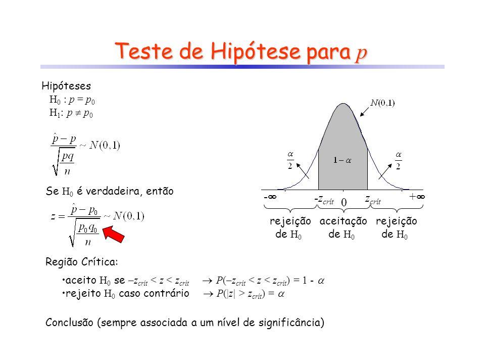 Teste de Hipótese para p