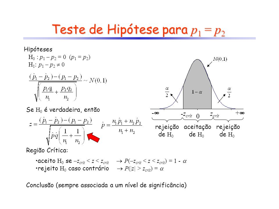 Teste de Hipótese para p1 = p2