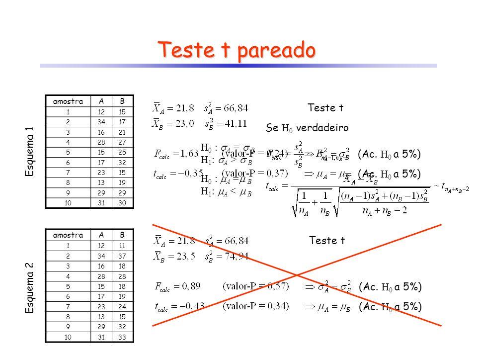 Teste t pareado Teste t Se H0 verdadeiro Esquema 1 H0 : A =  B
