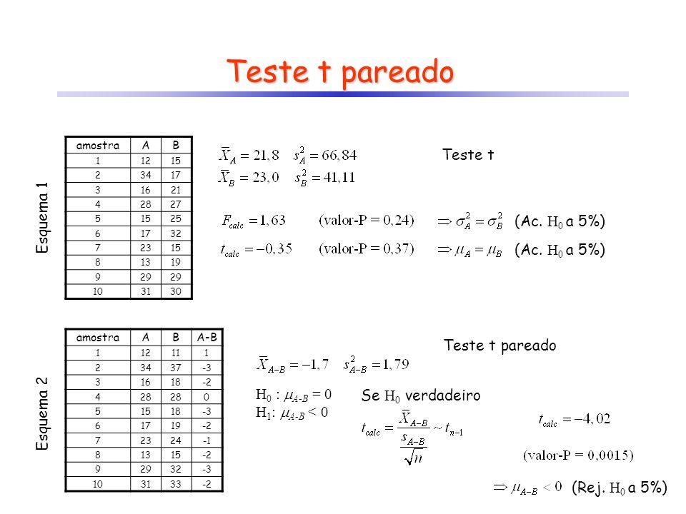 Teste t pareado Teste t Esquema 1 (Ac. H0 a 5%) (Ac. H0 a 5%)