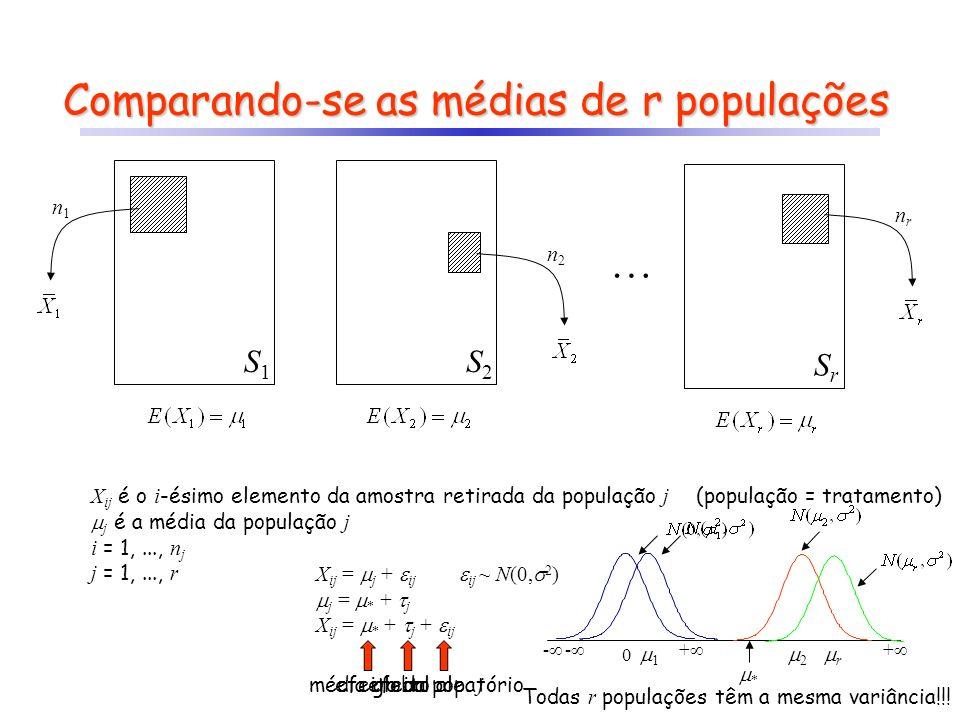 Comparando-se as médias de r populações