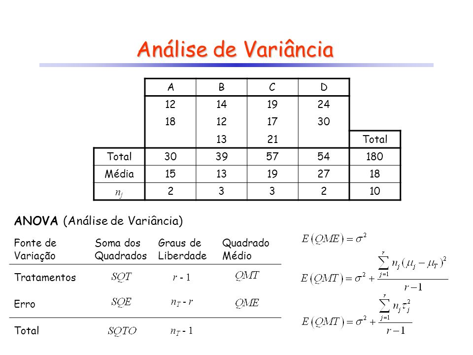 Análise de Variância ANOVA (Análise de Variância) A B C D 12 14 19 24