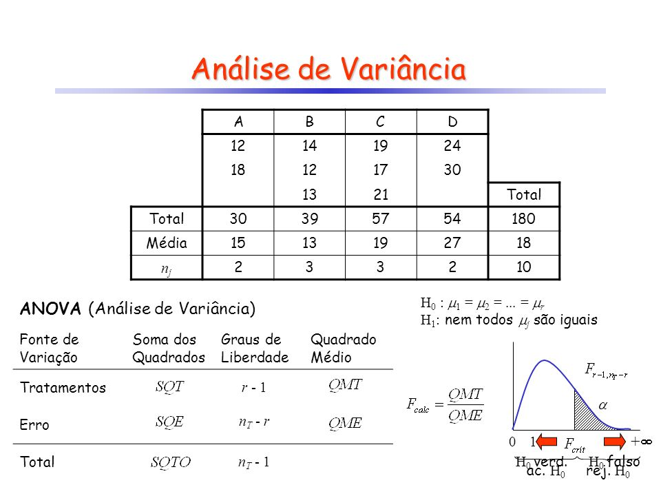 Análise de Variância ANOVA (Análise de Variância) + A B C D 12 14 19