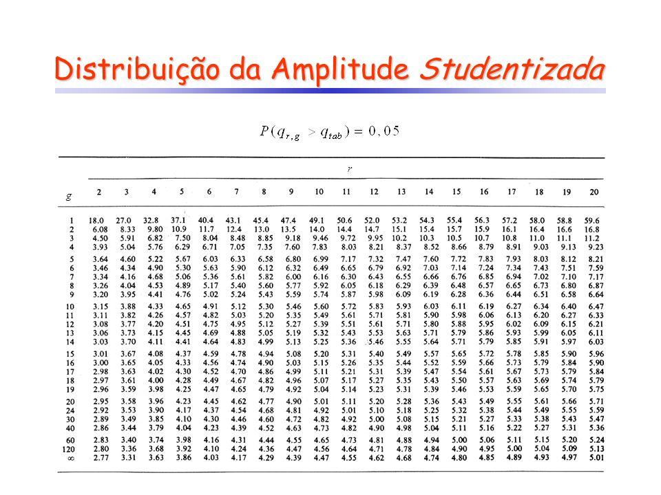 Distribuição da Amplitude Studentizada