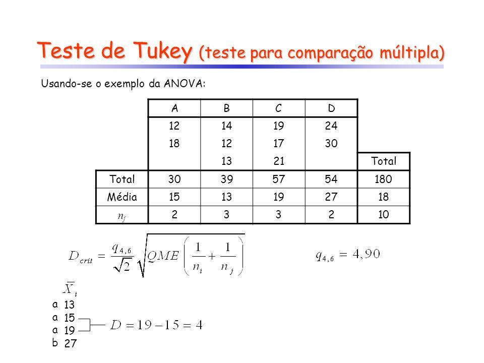 Teste de Tukey (teste para comparação múltipla)