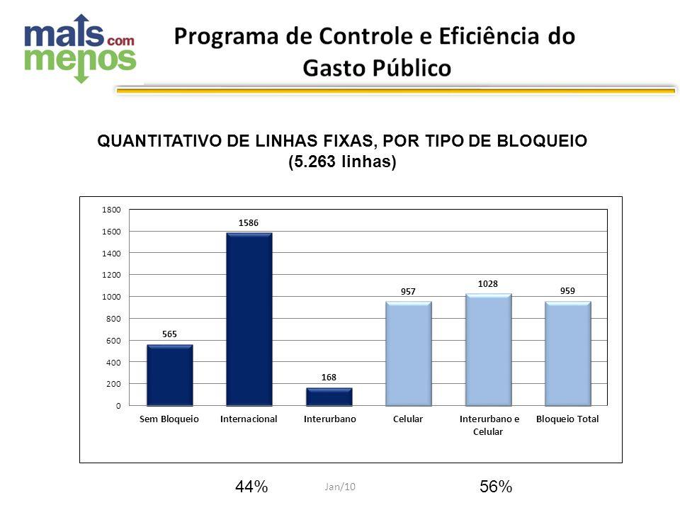 QUANTITATIVO DE LINHAS FIXAS, POR TIPO DE BLOQUEIO