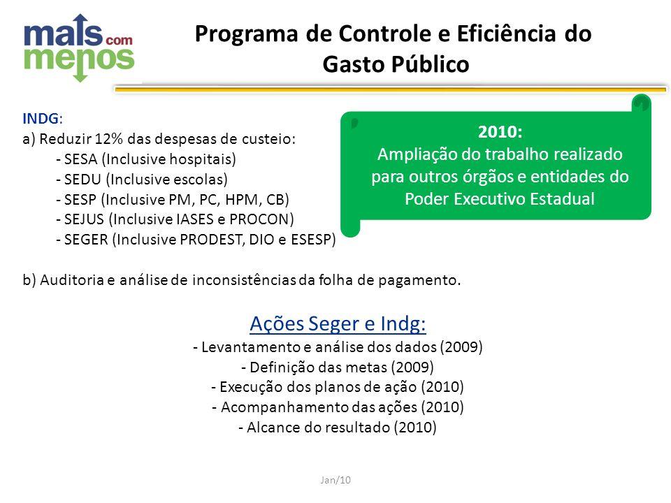 Programa de Controle e Eficiência do Gasto Público