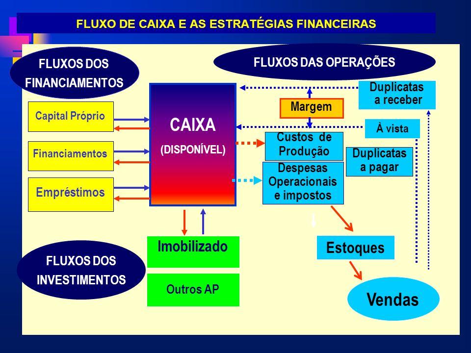 FLUXO DE CAIXA E AS ESTRATÉGIAS FINANCEIRAS