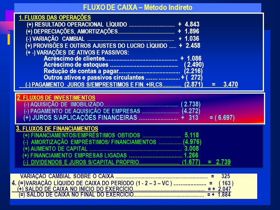 FLUXO DE CAIXA – Método Indireto
