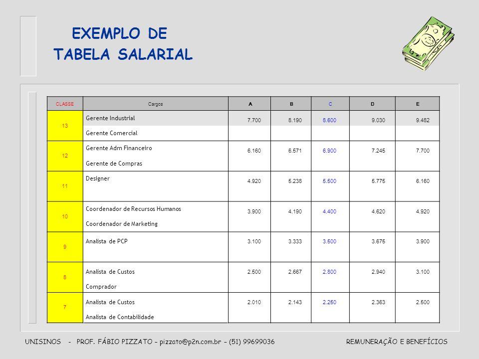 EXEMPLO DE TABELA SALARIAL