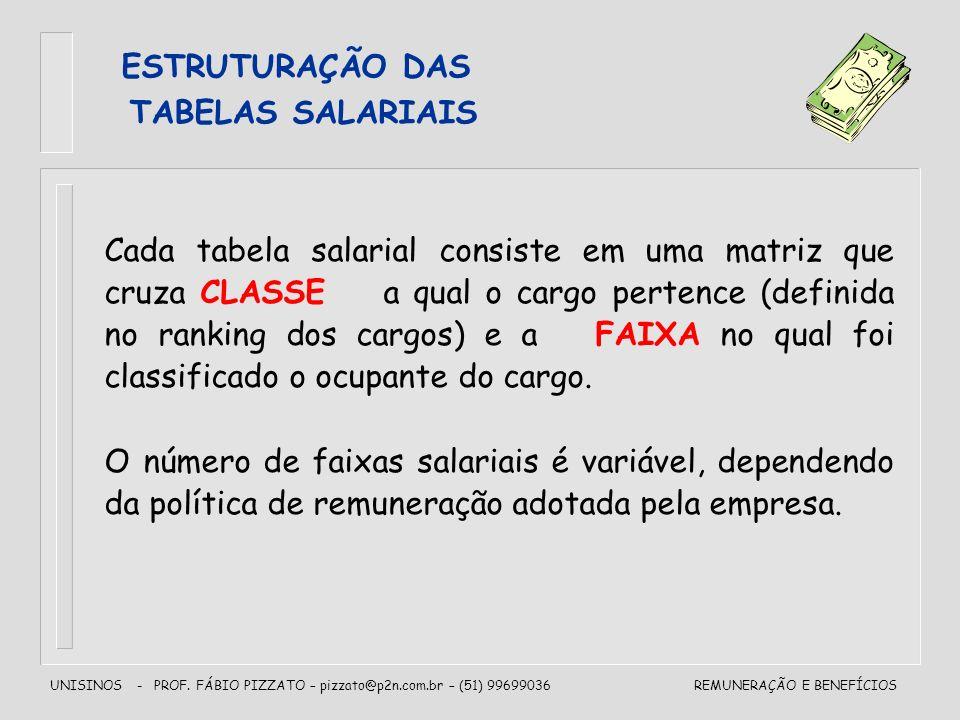 ESTRUTURAÇÃO DAS TABELAS SALARIAIS.