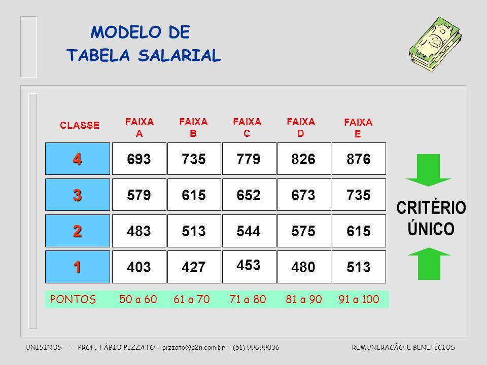 CRITÉRIO ÚNICO MODELO DE TABELA SALARIAL 4 3 2 1 693 735 779 826 876
