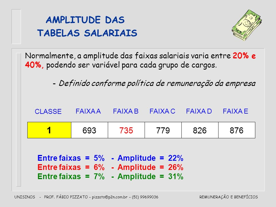 AMPLITUDE DAS TABELAS SALARIAIS 1 693 735 779 826 876