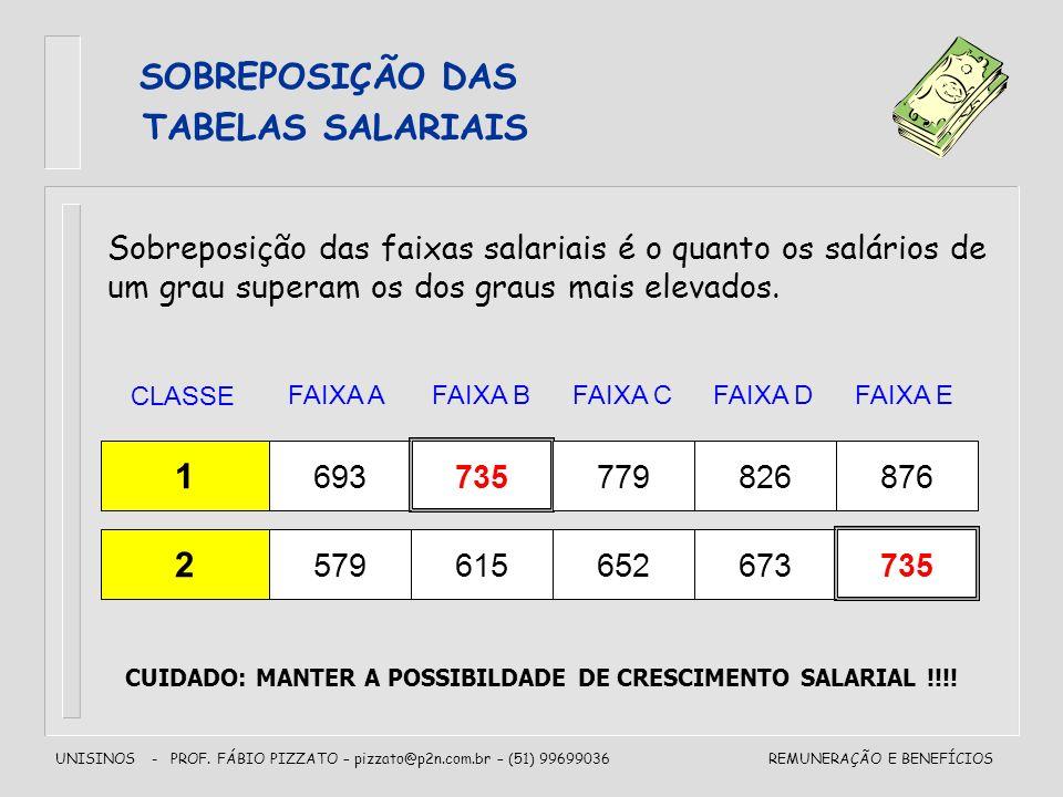SOBREPOSIÇÃO DAS TABELAS SALARIAIS 1 2