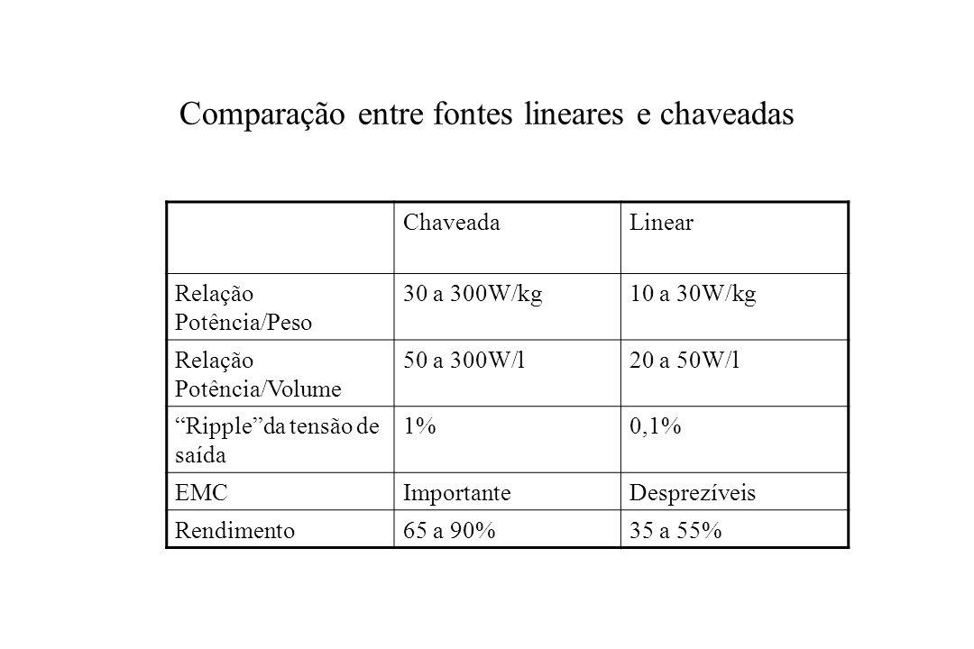 Comparação entre fontes lineares e chaveadas