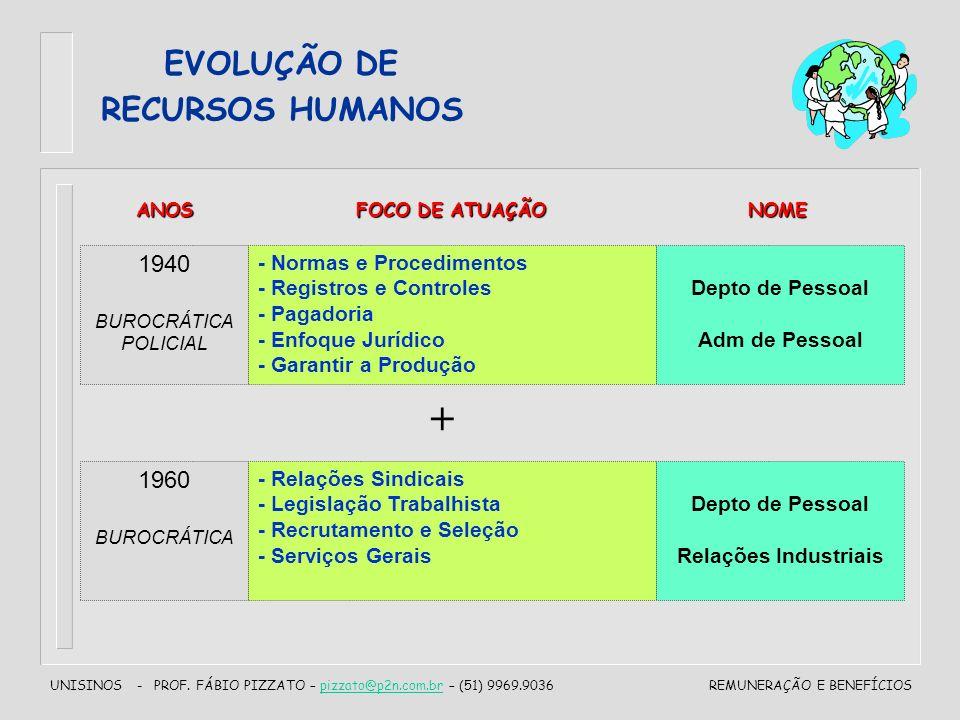 + EVOLUÇÃO DE RECURSOS HUMANOS 1940 1960 - Normas e Procedimentos