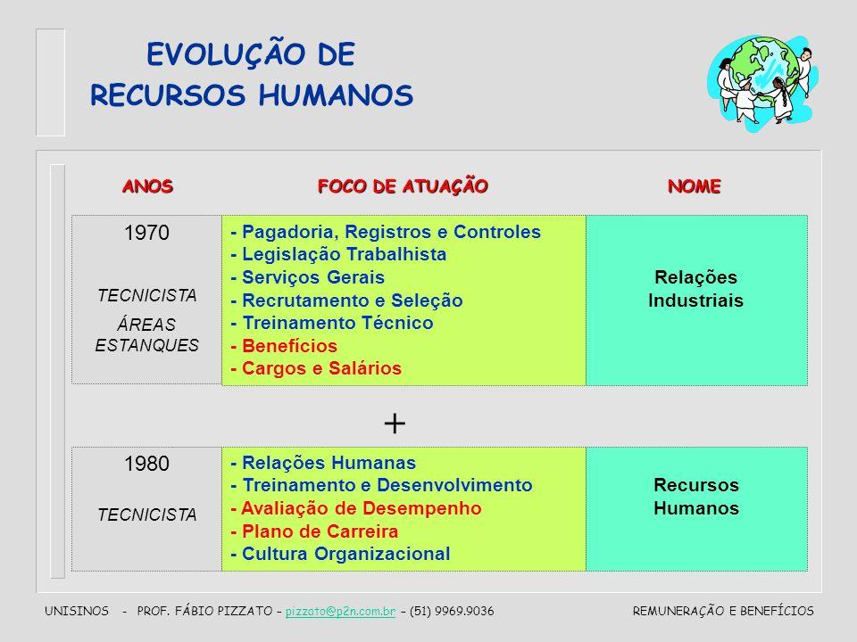 + EVOLUÇÃO DE RECURSOS HUMANOS 1970 1980