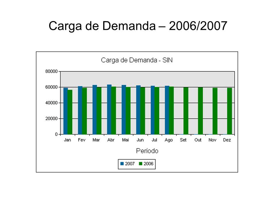 Carga de Demanda – 2006/2007