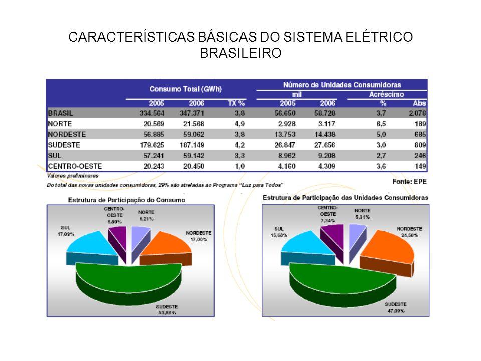 CARACTERÍSTICAS BÁSICAS DO SISTEMA ELÉTRICO BRASILEIRO