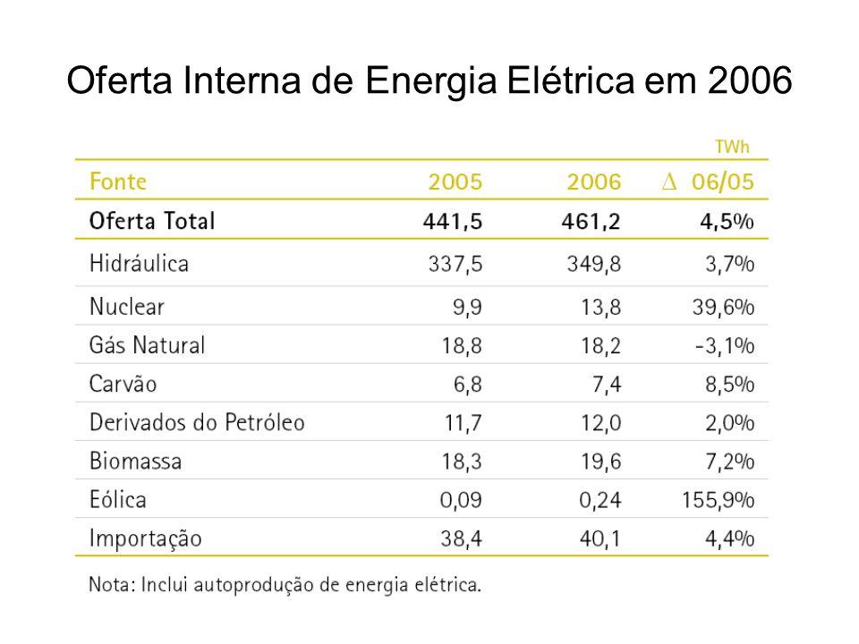 Oferta Interna de Energia Elétrica em 2006