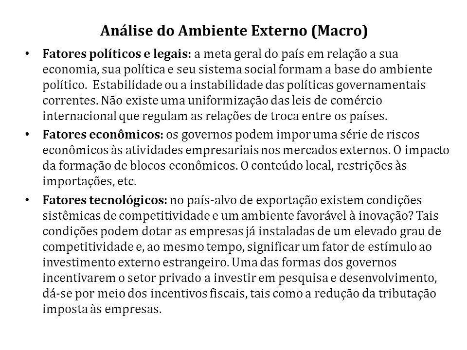 Análise do Ambiente Externo (Macro)