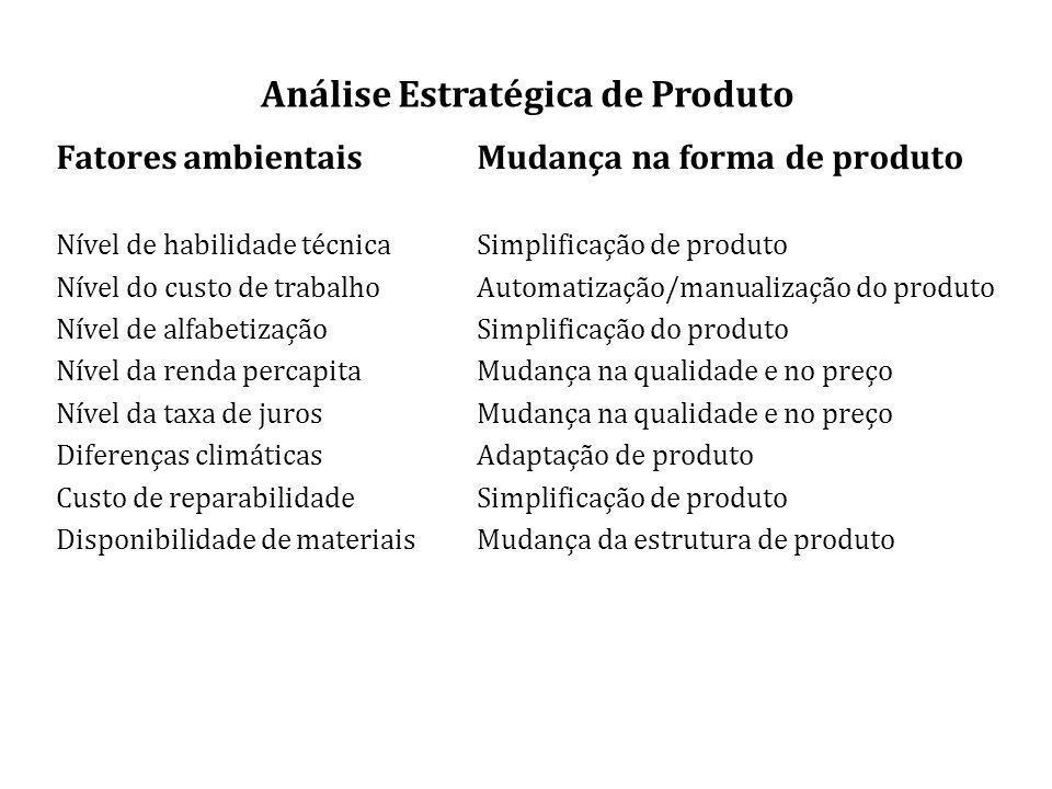 Análise Estratégica de Produto
