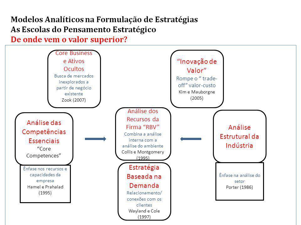 Modelos Analíticos na Formulação de Estratégias As Escolas do Pensamento Estratégico De onde vem o valor superior