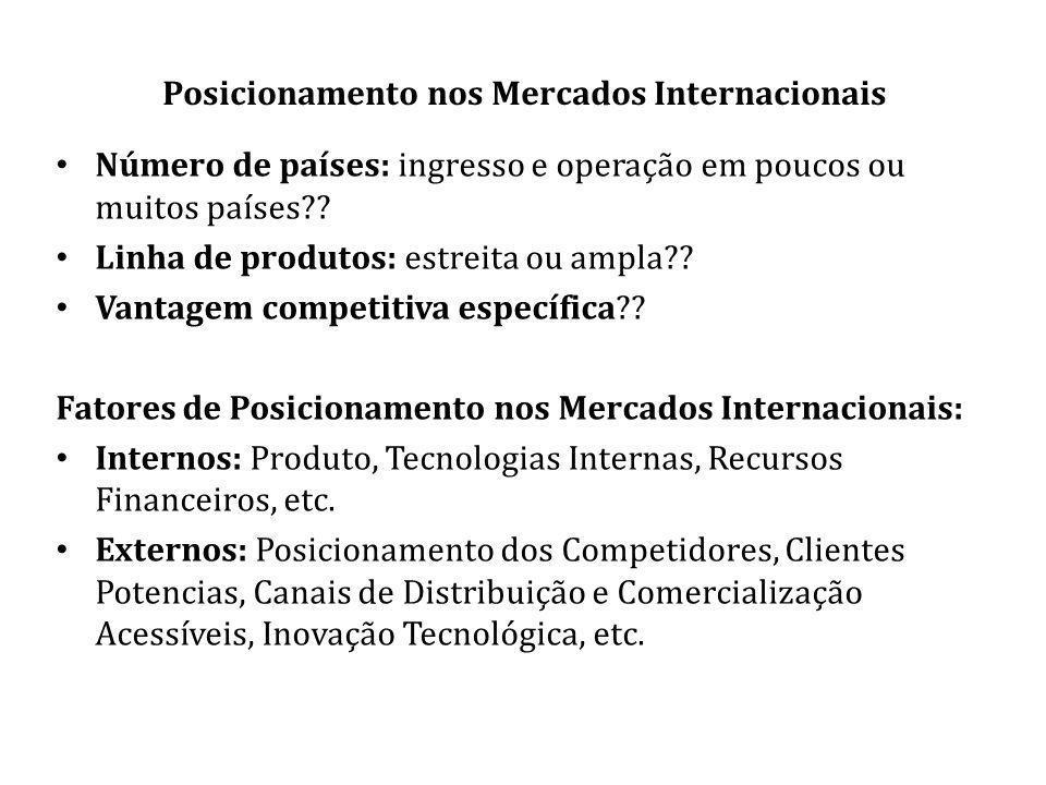 Posicionamento nos Mercados Internacionais