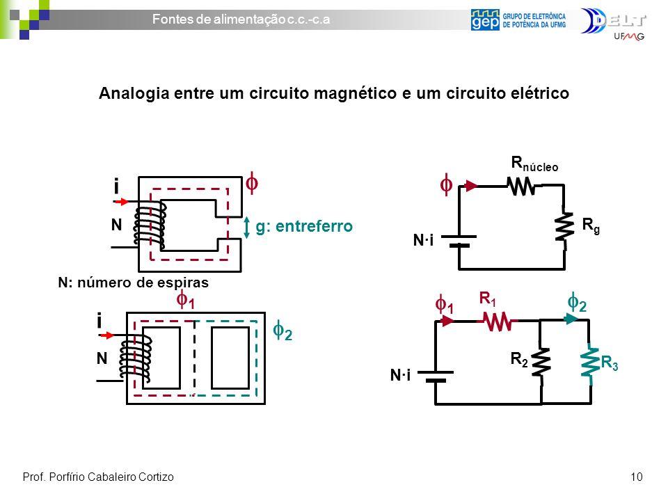 Analogia entre um circuito magnético e um circuito elétrico