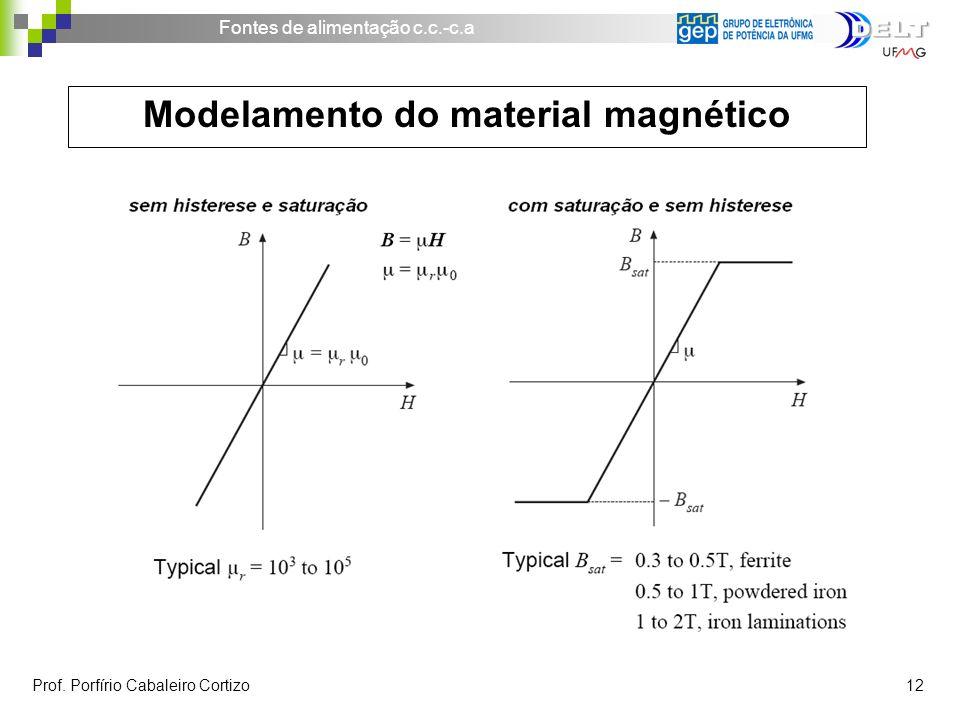 Modelamento do material magnético