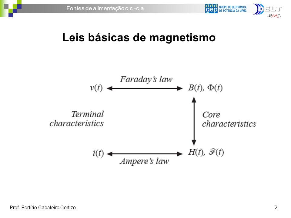 Leis básicas de magnetismo