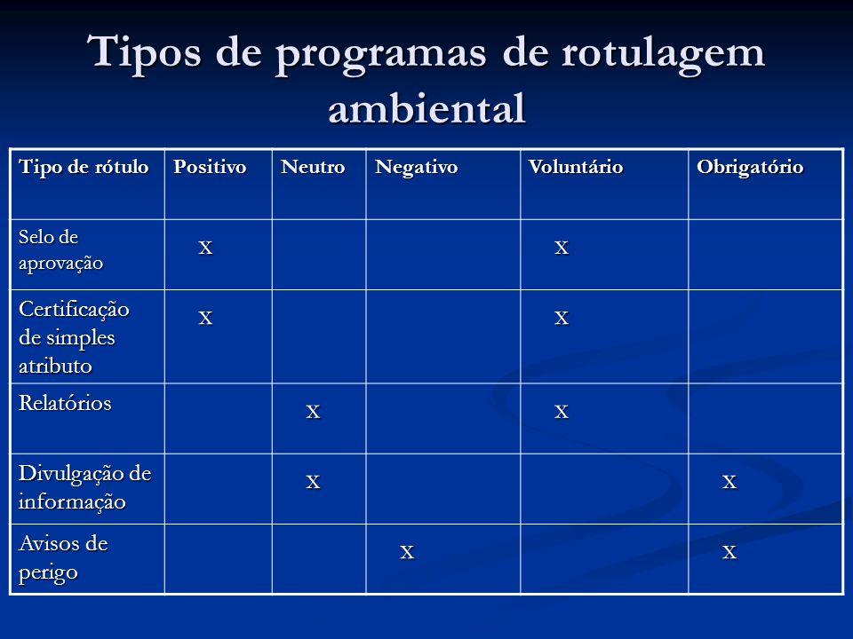 Tipos de programas de rotulagem ambiental