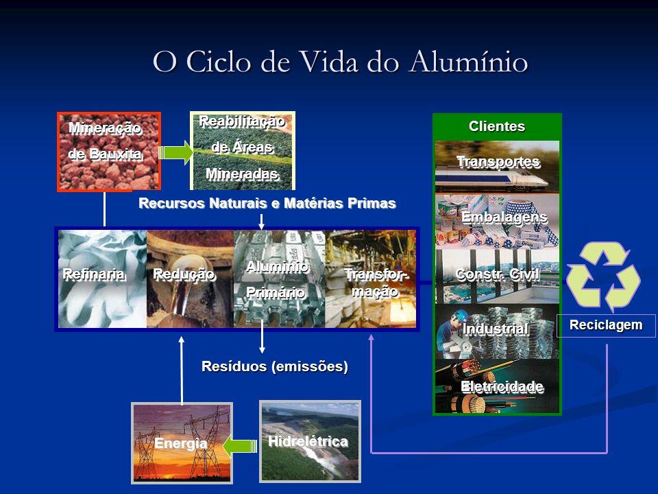 O Ciclo de Vida do Alumínio
