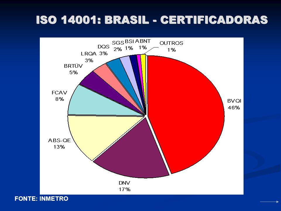 ISO 14001: BRASIL - CERTIFICADORAS