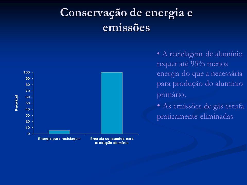 Conservação de energia e emissões