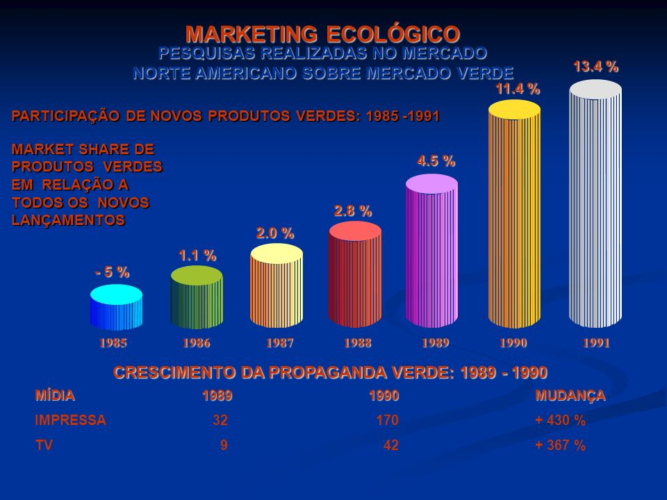 MARKETING ECOLÓGICO PESQUISAS REALIZADAS NO MERCADO NORTE AMERICANO SOBRE MERCADO VERDE. 13.4 % 11.4 %