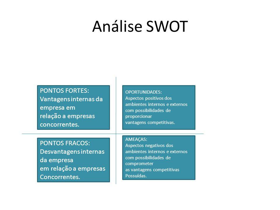 Análise SWOT PONTOS FORTES: Vantagens internas da empresa em