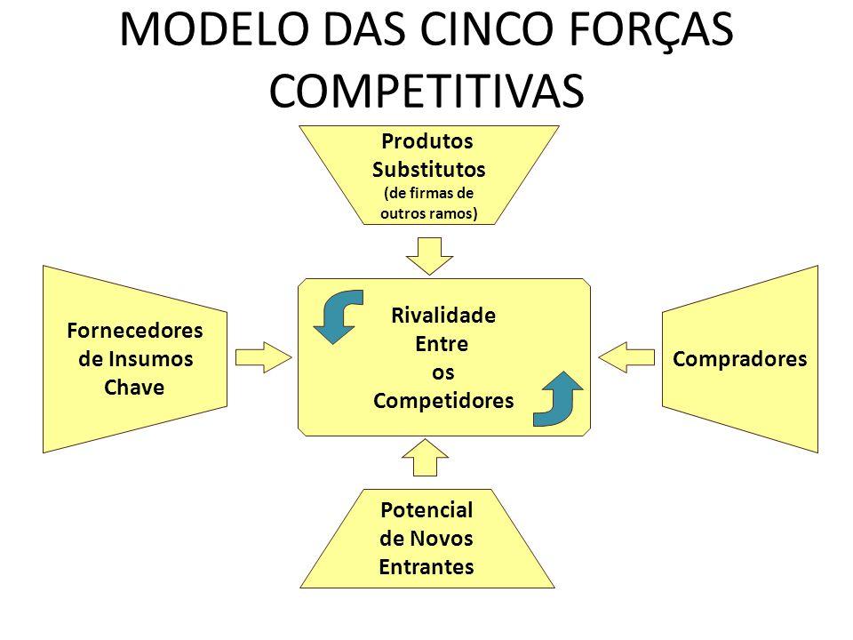 MODELO DAS CINCO FORÇAS COMPETITIVAS