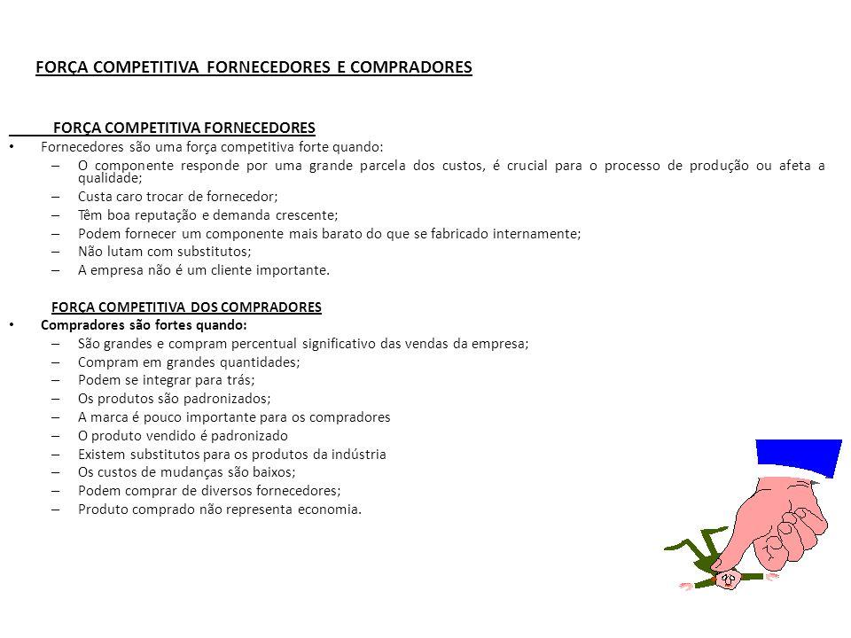FORÇA COMPETITIVA FORNECEDORES E COMPRADORES