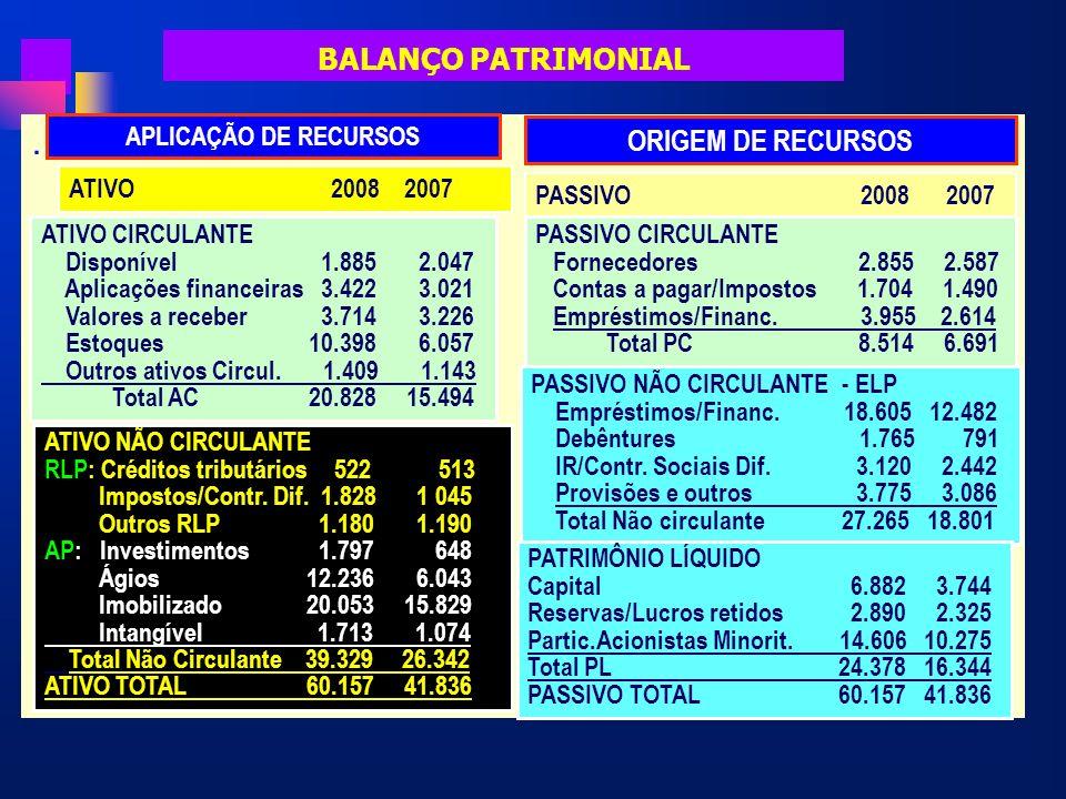 . BALANÇO PATRIMONIAL ORIGEM DE RECURSOS APLICAÇÃO DE RECURSOS