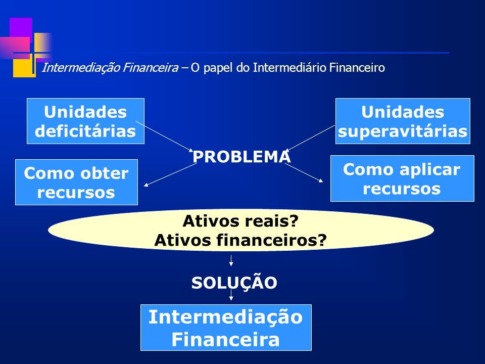 Intermediação Financeira – O papel do Intermediário Financeiro
