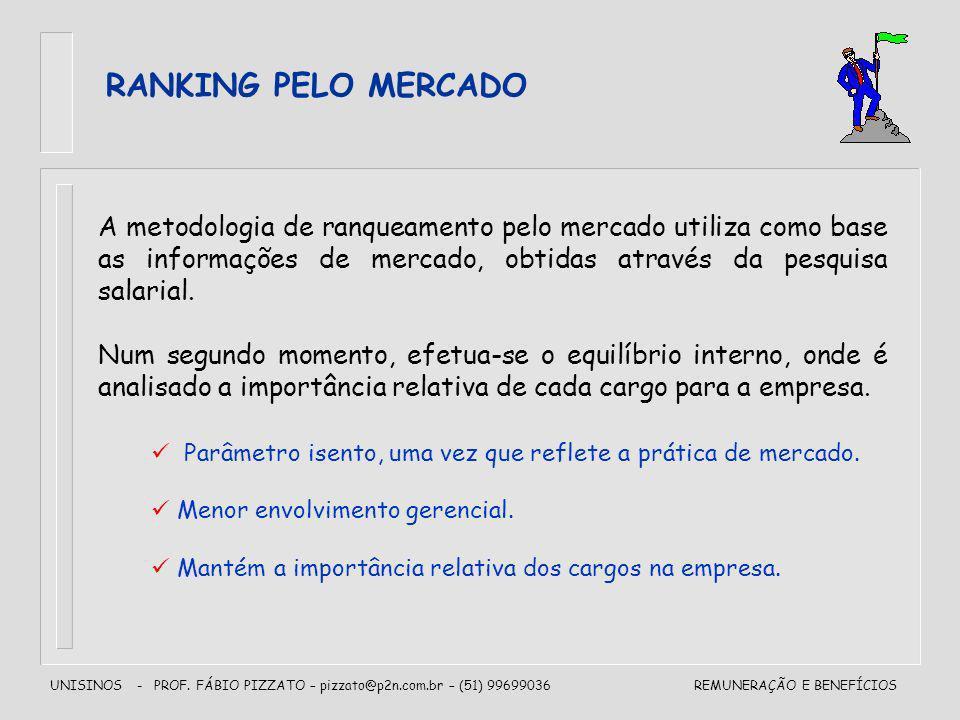 RANKING PELO MERCADO A metodologia de ranqueamento pelo mercado utiliza como base as informações de mercado, obtidas através da pesquisa salarial.