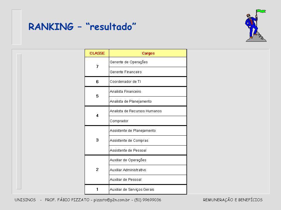 RANKING – resultado